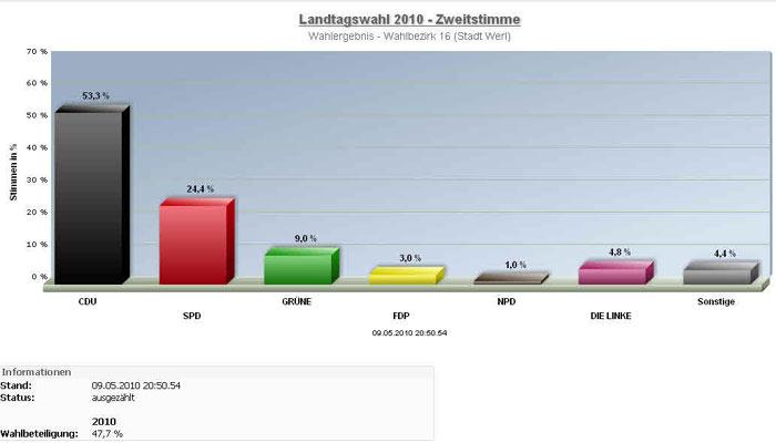 Dürftige Beiteiligung, klarer Sieg für Schwarz in Westönnen bei der Landtagswahl im Mai.
