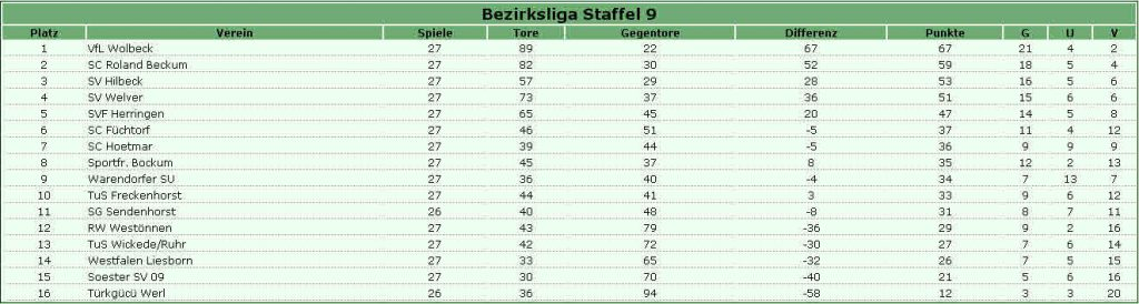 Die Tabelle vor dem 28. Speiltag, präsentiert von <link http://www.regionalfussball.de>www.regionalfussball.de</link>