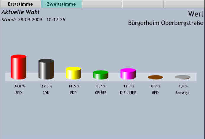 Statistik: KDVZ Iserlohn