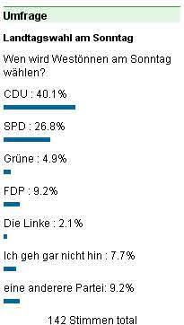 Unsere Umfrage im Vorfeld der Wahl