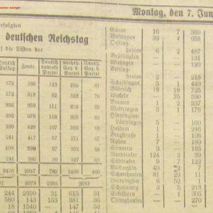 Wahlergebnisse Soester Anzeiger 17. Juni 1920