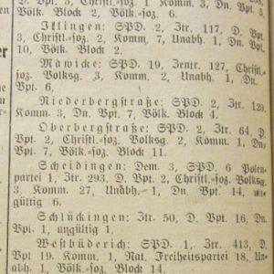 Wahlergebnisse Soester Anzeiger 5. Mai 1924