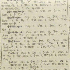 Wahlergebnisse Soester Anzeiger 8. Dezember 1924